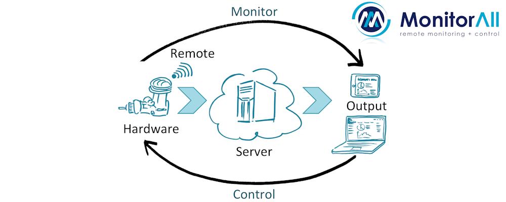MonitorAll