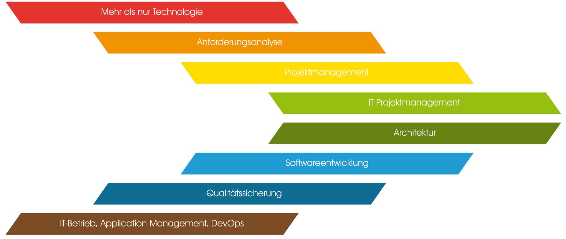 zaunberg_entwicklung